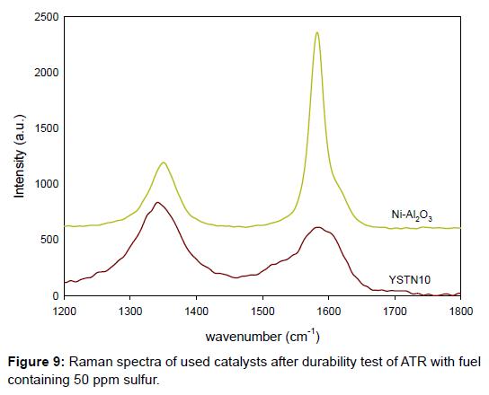 material-sciences-engineering-raman-spectra-sulfur
