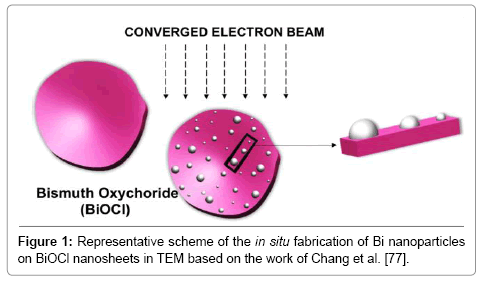 material-sciences-engineering-scheme