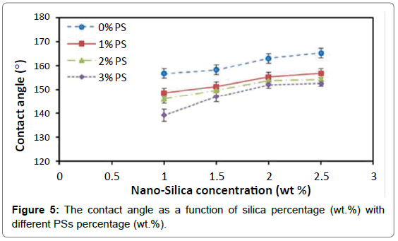 material-sciences-engineering-silica-percentage