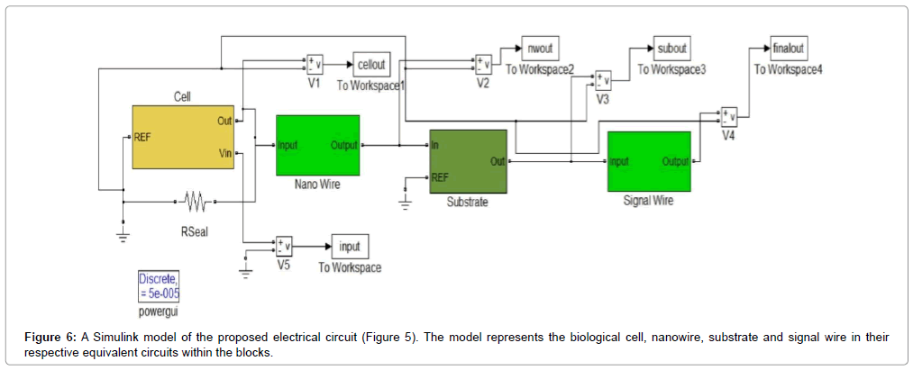 An Electrical Model for Off-Plane Nano Needle Array Electrodes in