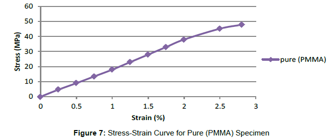 material-sciences-engineering-stress-strain-curve