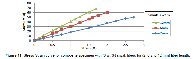 material-sciences-engineering-stress-strain-fiber