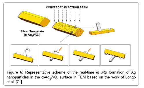 material-sciences-engineering-surface