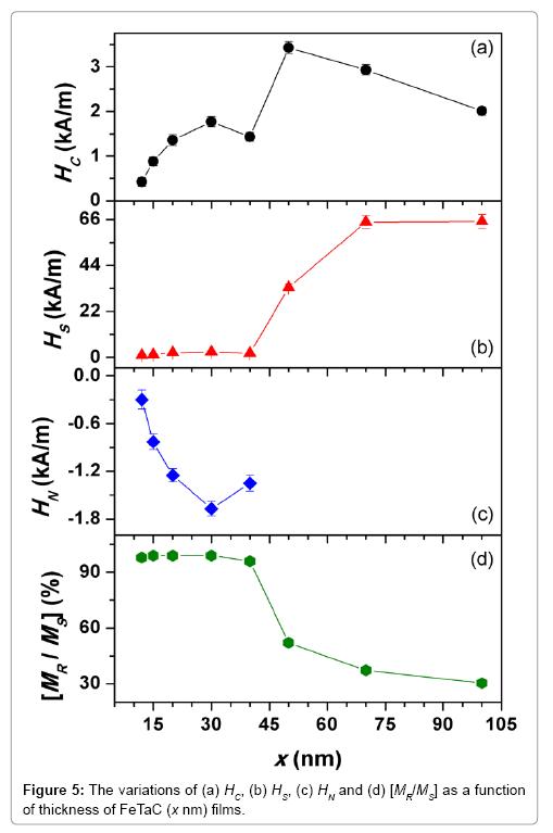 material-sciences-engineering-variations