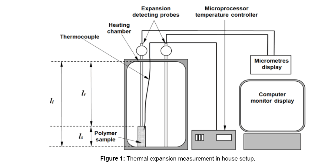 Optimization of Thermal and Mechanical Properties of