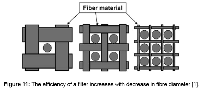 material-sciences-fibre-diameter