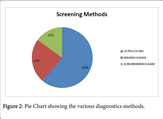 medical-diagnostic-methods-Pie-Chart