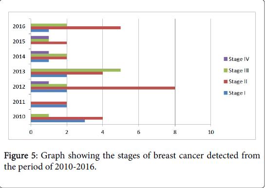 medical-diagnostic-methods-breast-cancer