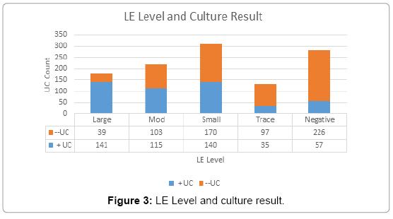 Leukocyte Esterase as Predictor of Urine Culture Result