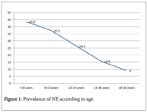 medical-surgical-urology-NE-according-age