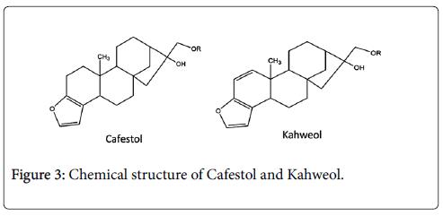 medicinal-aromatic-plants-Cafestol