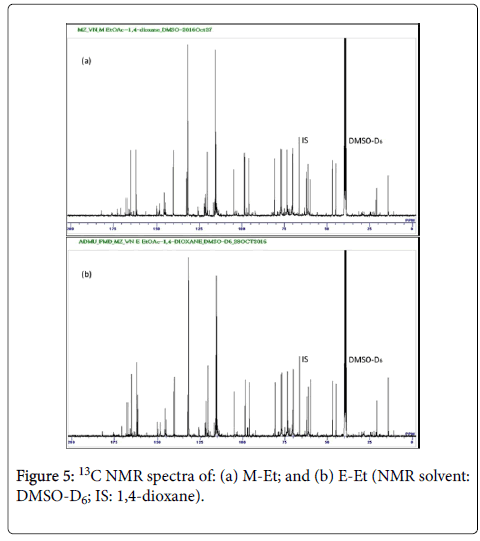 medicinal-aromatic-plants-NMR-spectra
