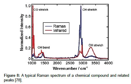 medicinal-chemistry-Raman-spectrum