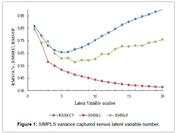 medicinal-chemistry-SIMPLS-variance