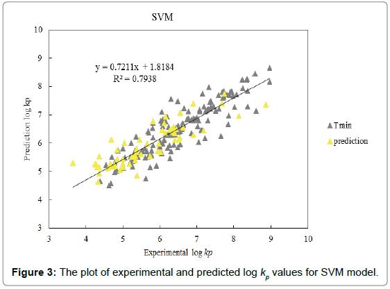 medicinal-chemistry-SVM-model