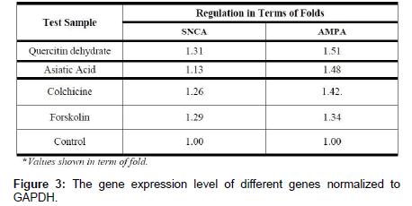 medicinal-chemistry-gene-expression