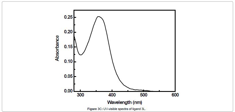 medicinal-chemistry-ligand-spectra