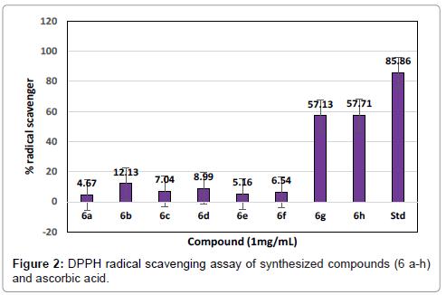 medicinal-chemistry-radical-scavenging