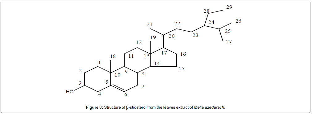 medicinal-chemistry-stiosterol