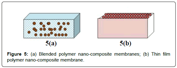 membrane-science-Blended-polymer
