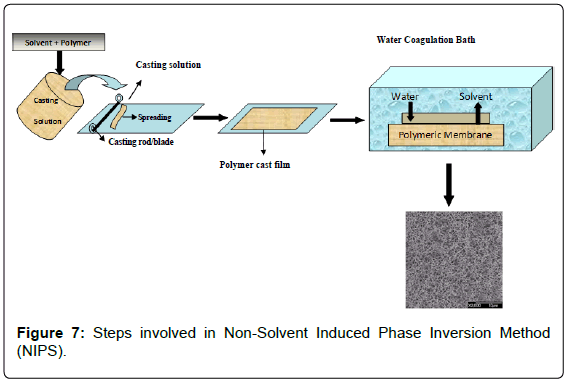 membrane-science-Non-Solvent-Induced