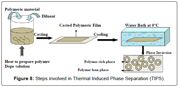 membrane-science-Thermal-Induced-Phase
