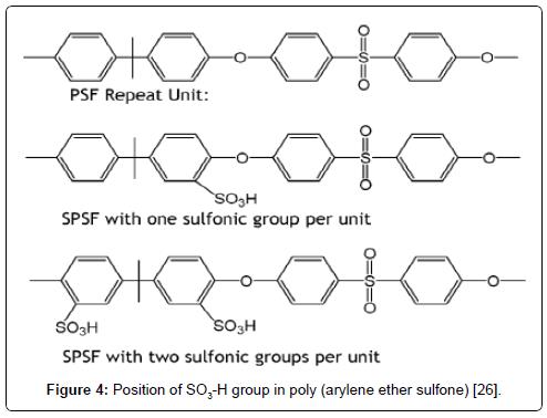 membrane-science-technology-arylene