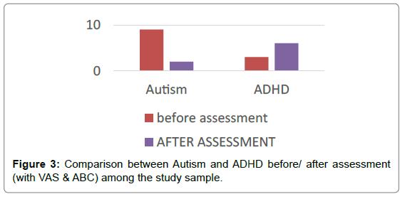 mental-disorders-treatment-comparison-autism-study