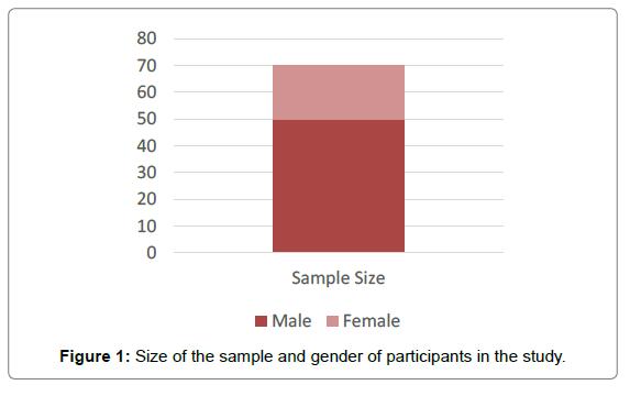 mental-disorders-treatment-size-sample-gender