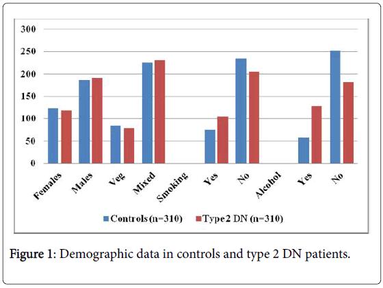 metabolic-syndrome-Demographic-data-controls