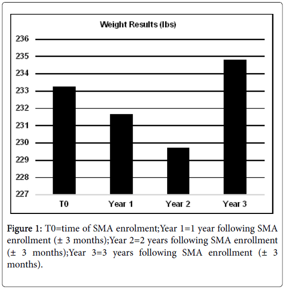 metabolic-syndrome-SMA-enrollment