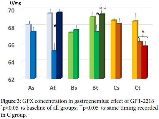 metabolomics-GPX-concentration-gastrocnemius
