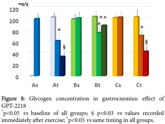metabolomics-Glycogen-concentration