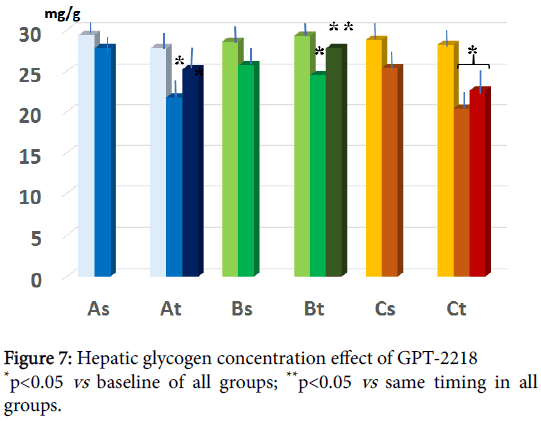 metabolomics-Hepatic-glycogen-concentration