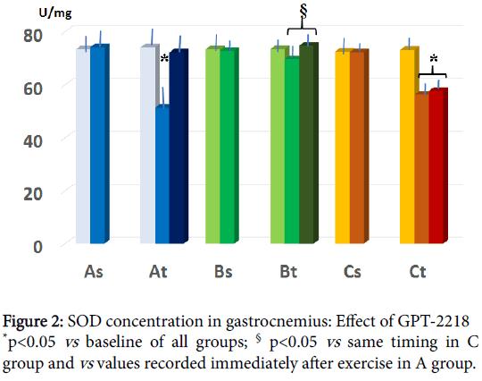 metabolomics-SOD-concentration-gastrocnemius