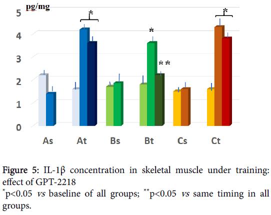 metabolomics-concentration-skeletal-muscle