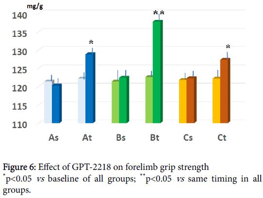 metabolomics-forelimb-grip-strength
