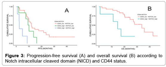 molecular-biomarkers-diagnosis-Progression-free