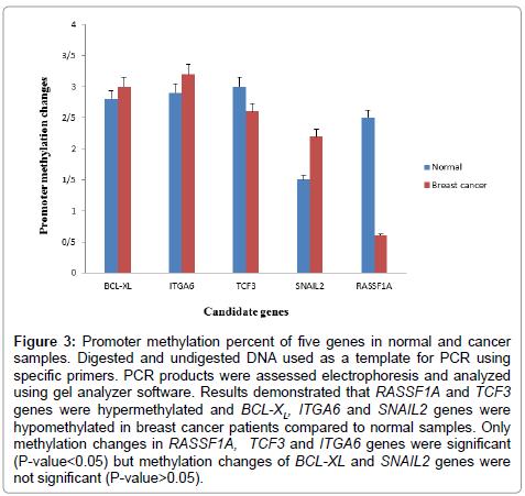 molecular-biomarkers-diagnosis-Promoter-methylation