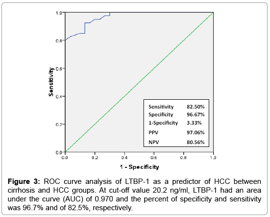 molecular-biomarkers-diagnosis-ROC-curve