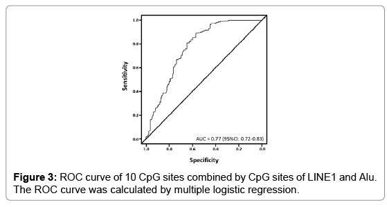 molecular-biomarkers-diagnosis-ROC-curve