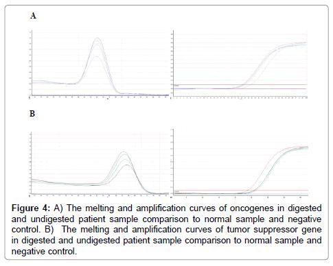 molecular-biomarkers-diagnosis-amplification-curves]