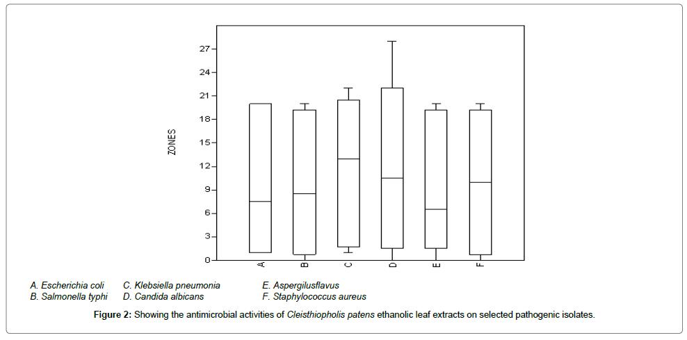 molecular-biomarkers-diagnosis-ethanolic-leaf