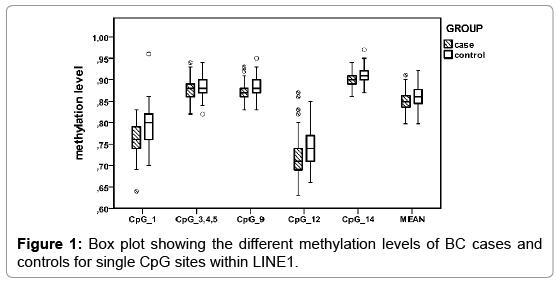 molecular-biomarkers-diagnosis-methylation-levels