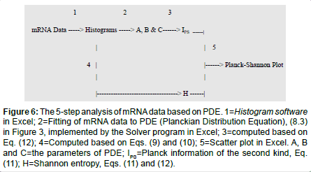 molecular-genetic-medicine-Histogram-software
