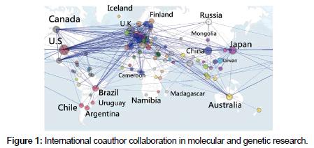 molecular-genetic-medicine-International-coauthor