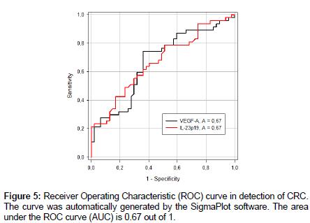 molecular-genetic-medicine-curve-detection