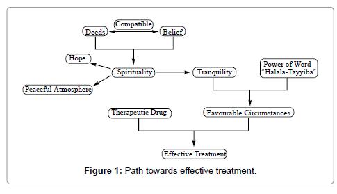 molecular-genetic-medicine-effective-treatment-12-353-g001