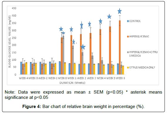 molecular-histology-medical-physiology-bar-chart-relative