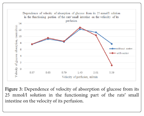 molecular-histology-medical-physiology-glucose